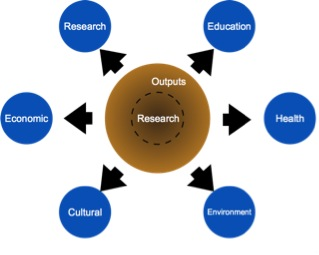 Figure 1. Varying forms of research impact. These different categories of effect have little in common being linked only by the process of research which leads to them. Research is transmitted through outputs (although that distinction is becoming more porous, shown by the dotted line) and on through some process into outcomes and impacts.
